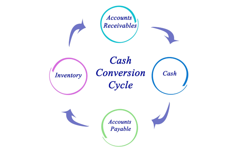 Cash to Cash Cycle